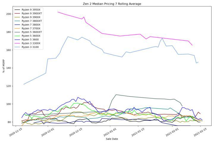 AMD Ryzen 3000 eBay Price Trends