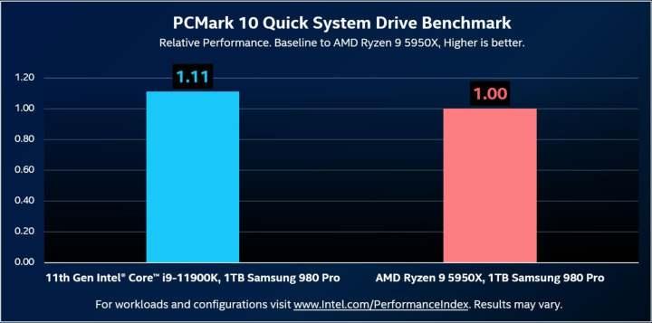 Intel:Rocket LakeのPCIe 4.0ストレージパフォーマンスはAMD Ryzenより11%高速です