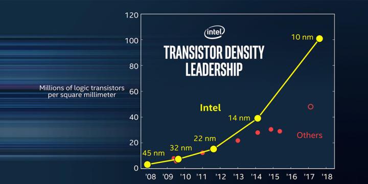 10nmではなく、IntelがCPUのネーミングを変えるかもしれない。