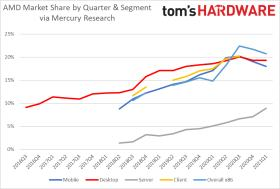 CPU市場2021年第1四半期:AMDの15年間でIntelに対するサーバーの急成長
