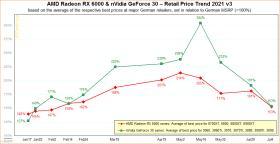 AMDとNvidiaのGPUはすぐにでも手頃な価格になるかもしれません。
