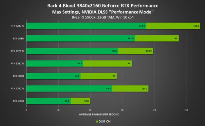 DLSS 2.0 Performance in October 2021 Update